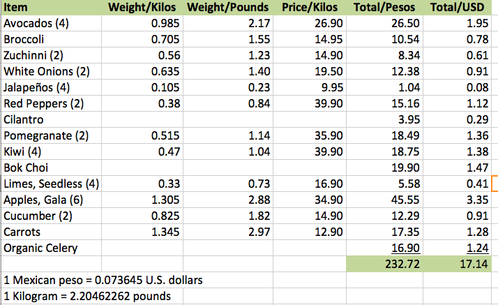 Food price comparison Mexico US
